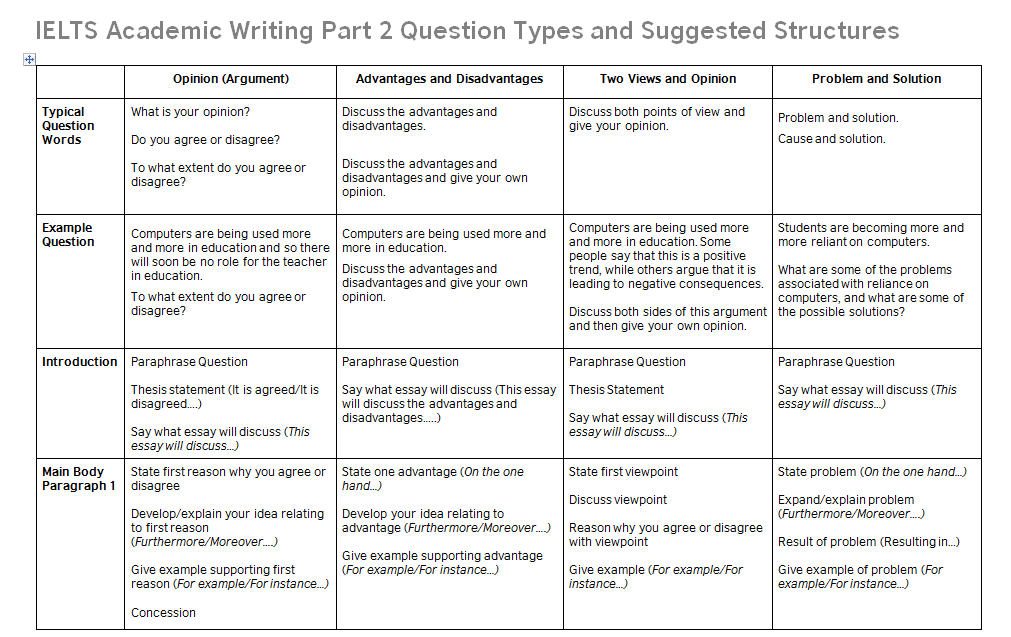 ielts writing task  essay structures  ielts advantage  httpswwwieltsadvantagecomwp contentuploadsielts task   structurespng