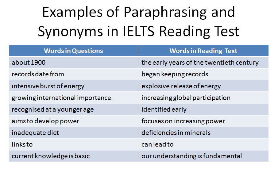 paraphrasing-and-synonyms-ielts-reading