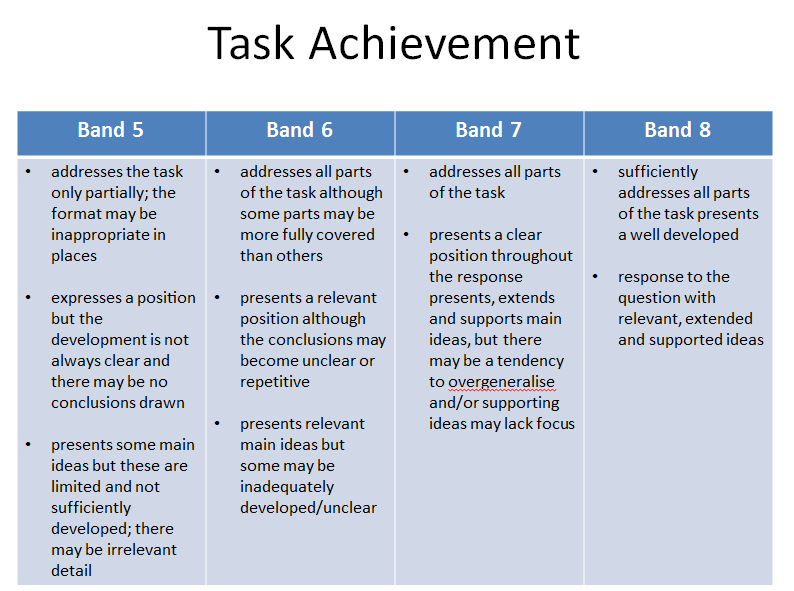 Band    Differences In Writing Task   Ielts Advantage Tasktaskachievement Difference Between Band  And  In Ielts Writing