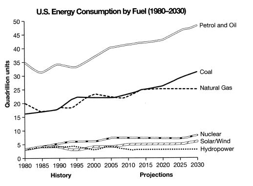 ielts-task-1-us-energy-consumption-line-graph IELTS Task 1- How to Write an Overview