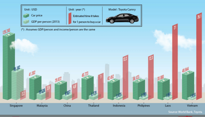 Time To Buy Car IELTS Bar Chart Sample Essay