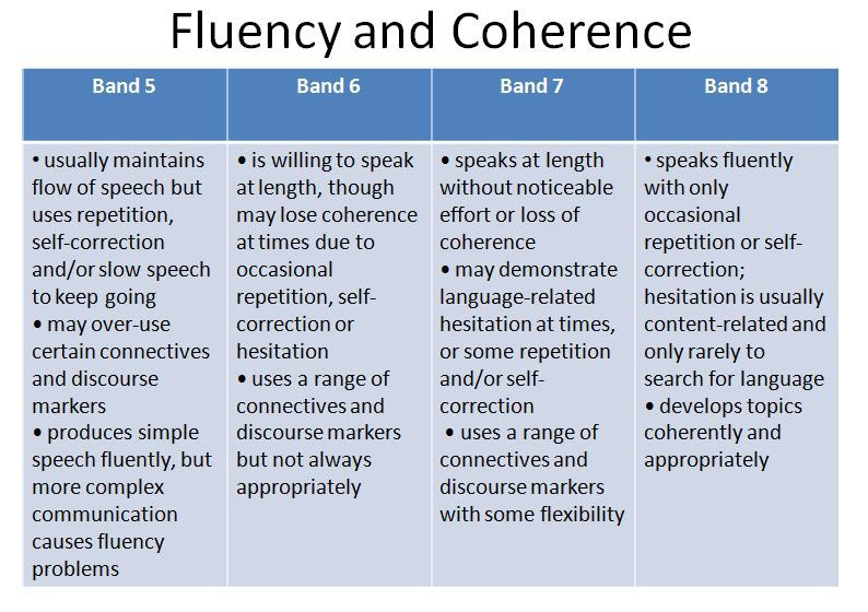 Image: IELTS-Speaking-Criteria-Fluency-and-Coherence