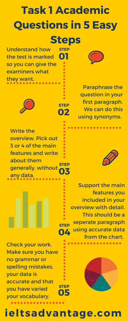 IELTS-Academic-writing-Task-1-Infogram-410x1024