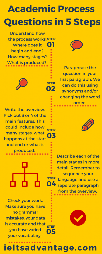 IELTS writing task 1 process info