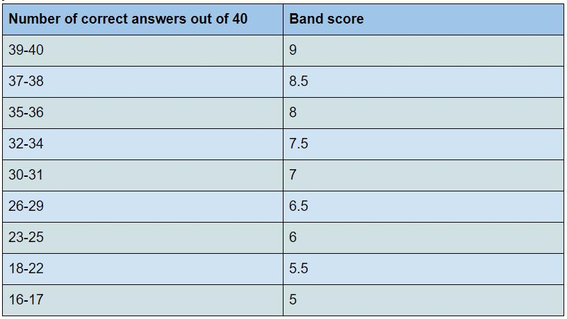 Image: IELTS-Listening-scores