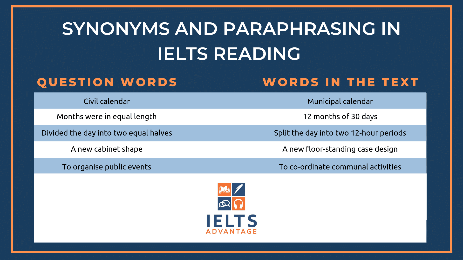 IELTS-synonyms - IELTS Vocabulary
